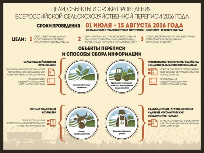 Всероссийская сельскохозяйственная перепись скоро пройдет в России